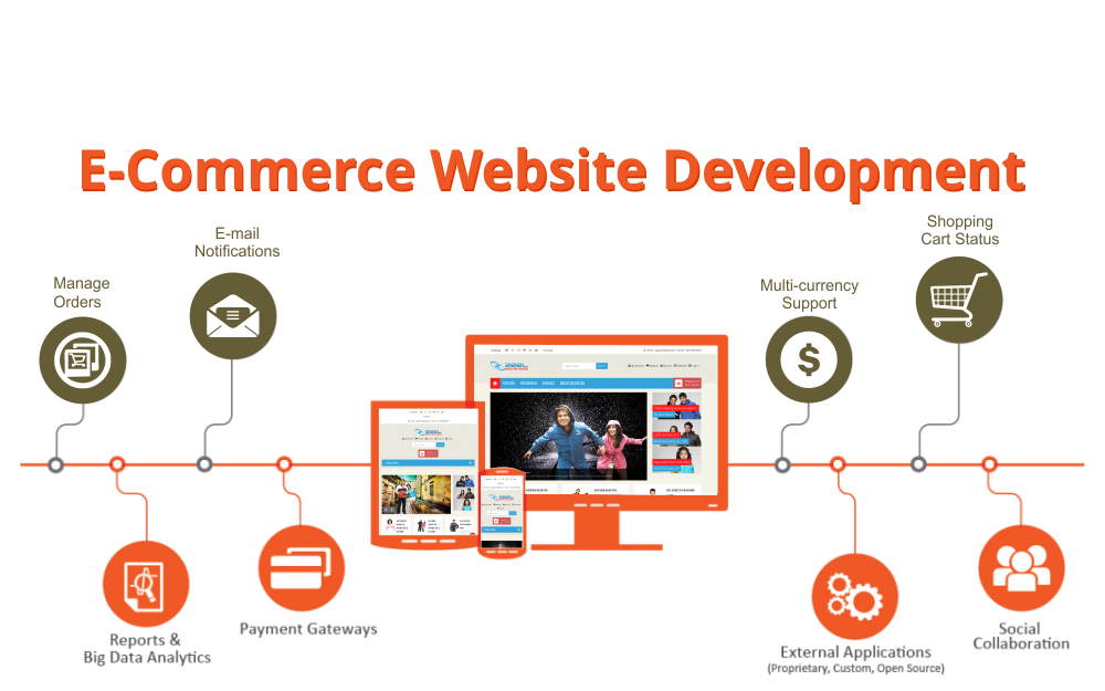 e commerce development qatar